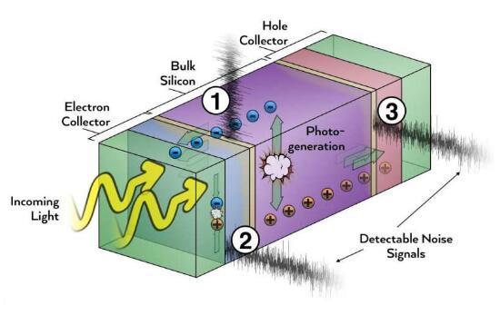 研究人员开发更有效的冷却系统 可以和传统空调结合且降低能耗