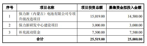 保力新發布2.5億定增方案 投建電池升級改造項目
