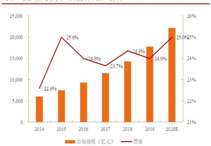 物聯網深度報告:5G+鴻蒙,物聯網萬億市場即將啟動