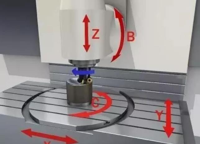 在數控加工中,一句話解決螺紋旋向、主軸正反轉以及圓弧插補判別