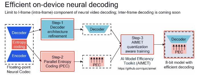 高通研發出首個神經視頻解碼器:驍龍 888 加持,手機也能流程解碼