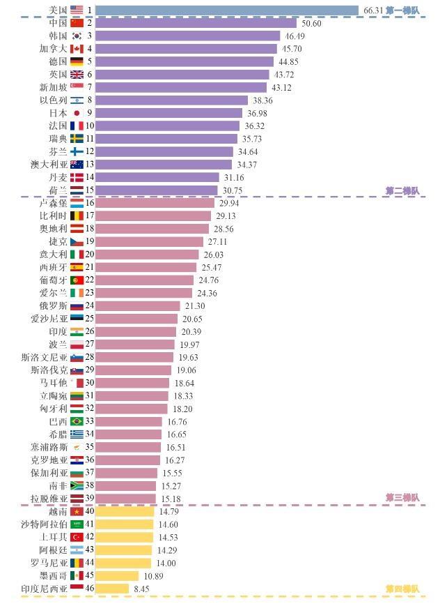 我國人工智能創新指數已躍居全球第二,成為唯一進入前十名的發展中國家