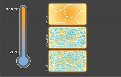 科學家找到新方法 微小但強大的納米沉淀可以使結構合金變韌