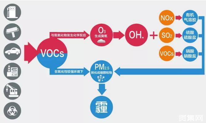 "VOCs""一廠一策""模式下,企業VOCs減排會存在哪些問題?"