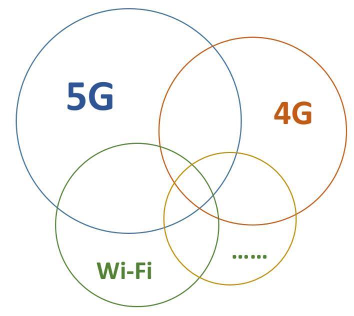 到底该如何看待5G?深入解析5G的未来演进