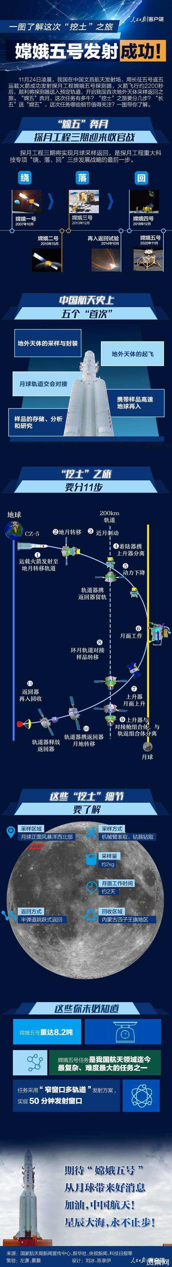 嫦娥五号月球样品科研工作正式启动,嫦娥五号计划采取多少月球土壤
