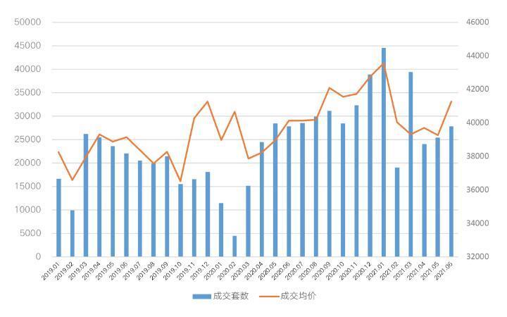 上海正式开启二手房挂牌价核验时代,市场行情如何