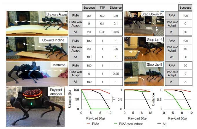 UC伯克利等研发新型机器人运动算法,实时快速适应变化环境