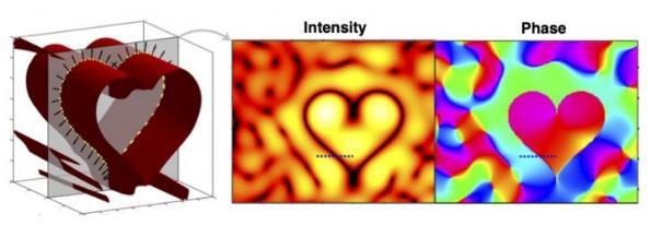 光学奇点可用于从超分辨率成像到光学捕获的广泛应用
