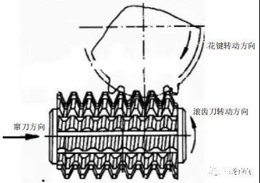 高硬度细长空心双头花键轴的结构特点、加工工艺难点及方案
