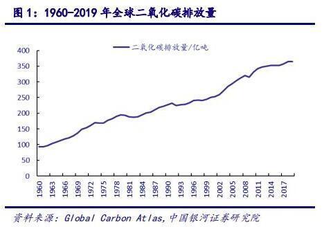 CCER 带来的行业机会——环保行业碳中和系列报告