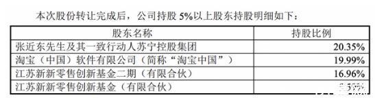 苏宁易购进入无控股股东、无实际控制人状态:任峻接替张近东暂任董事长职务