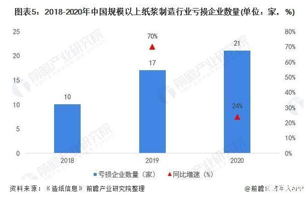 2021年中国纸浆制造行业现状:企业经营情况欠佳、纸浆产销以废纸浆为主