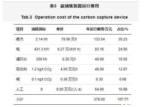 燃煤电厂万吨级碳捕集工程设计与运行优化研究分析