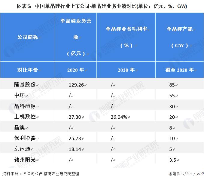 单晶硅产业上市公司汇总【单晶硅行业上市公司全方位对比】