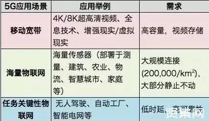 5G网络切片技术的定义及运用,5G网络切片才好用?