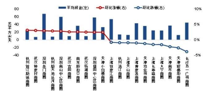 2021年上半年商业地产租金指数研究报告分析
