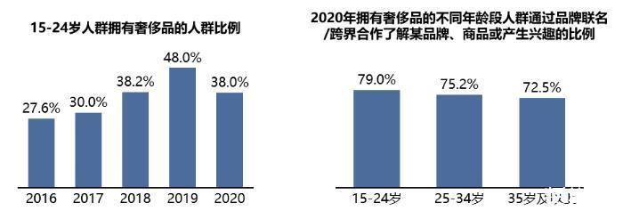 2021第一季度社交营销案例观察之跨界营销分析