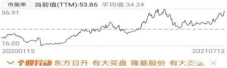 从隆基股份由弱到强的过程来看中国光伏产业变迁史