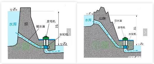 水力发电的原理是什么?我国水电发展现状分析