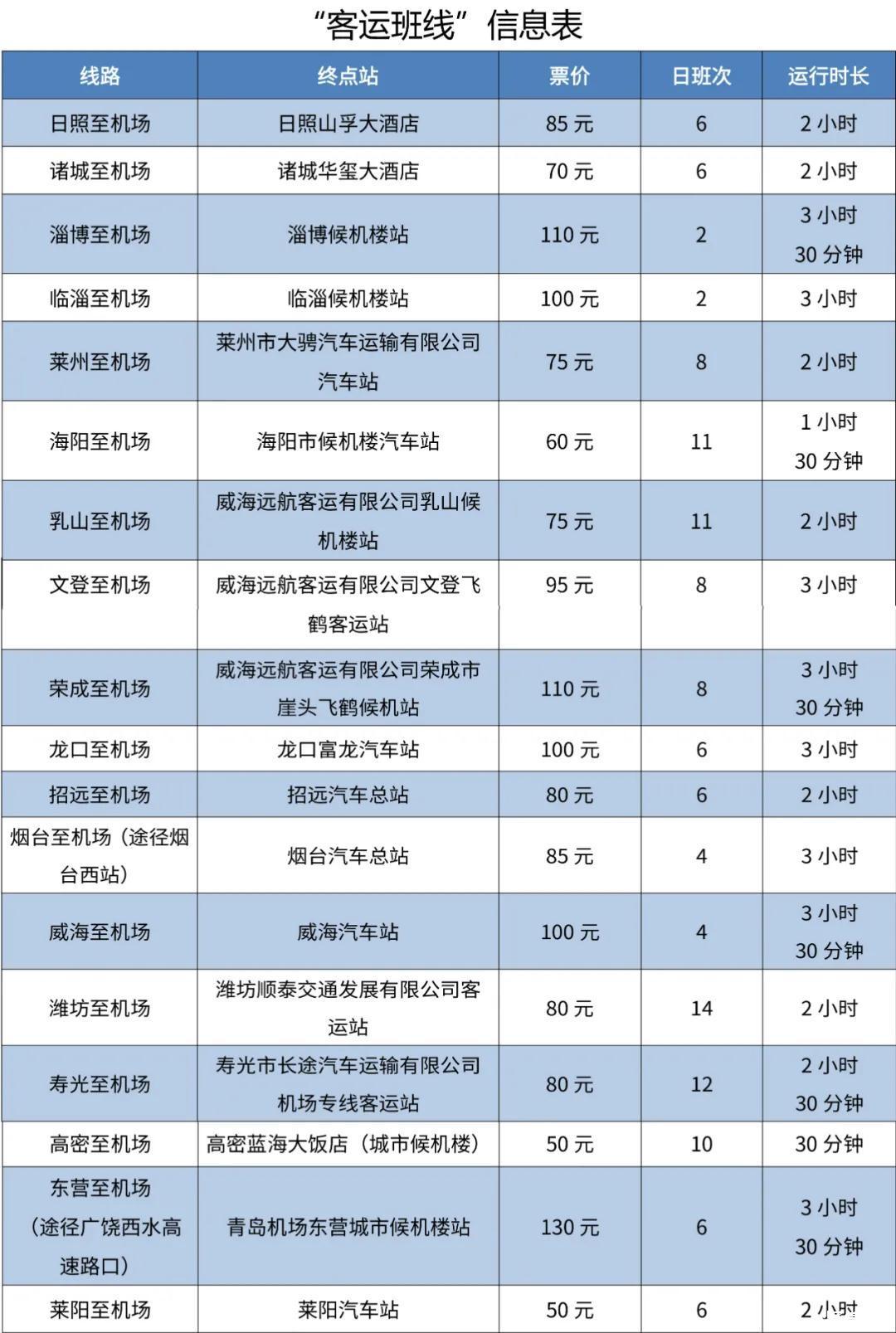青岛胶东国际机场什么时候使用,青岛胶东机场交通攻略与自驾路线