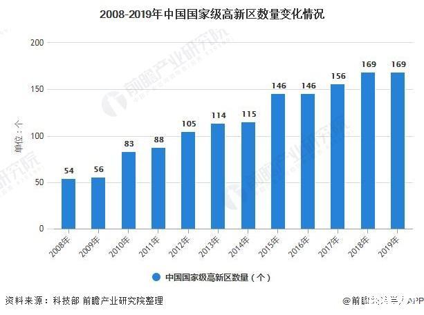 2021年中国智慧园区行业市场规模及竞争格局分析