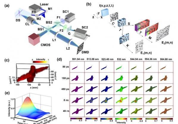 光谱体积压缩超快摄影在单个快照中同时捕获5D 信息!