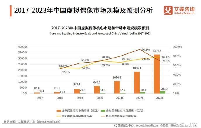 2021年核心产业规模将达62.2亿元,虚拟偶像成为了Z世代的顶流明星!