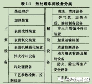簡要了解熱處理設備分類及加熱裝置的類別和特性