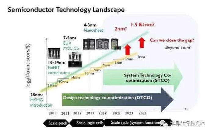 在3nm之后,芯片产业将迎来巨大变革