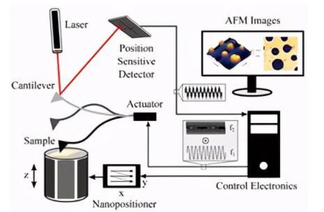 纽卡斯尔大学优化Spectrum数字化仪,提升原子力显微镜性能