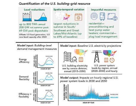 二号站登录测速管理建筑能源需求如何能帮助清洁能源转型?