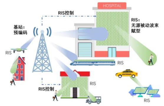6G技术长啥样?5大趋势,13个核心技术2030年落地