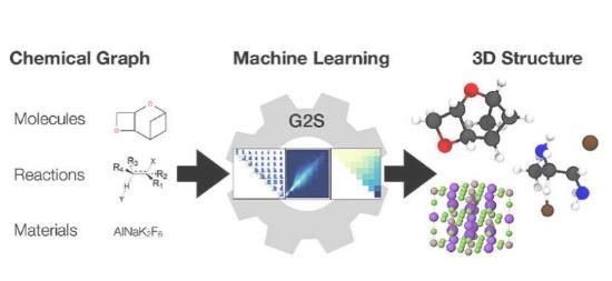 研究人员开研发新模型 能够预测未知化合物分子图的新 3D 结构