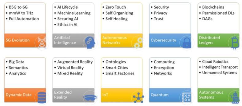 推动数字化转型需要哪些关键的技术支持