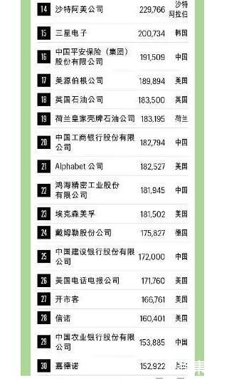 2021年《财富》世界500强排行榜正式发布,中国上榜企业最多