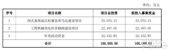 艾迪精密拟发布10亿可转债 加码高压柱塞泵和马达液压件产能