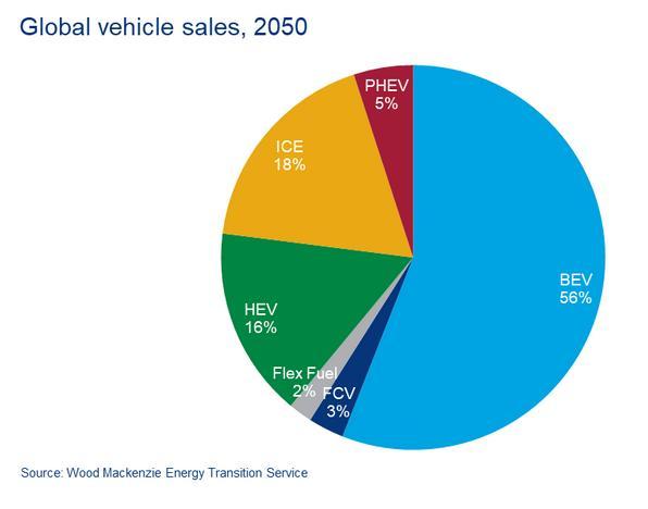 全球电动汽车竞赛正在升温,谁将领导电动汽车充电?