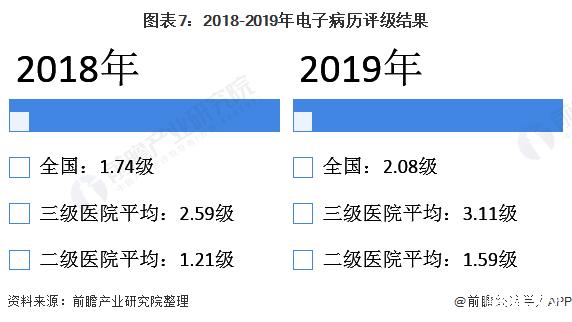 2021年中国医疗信息化行业市场现状、竞争格局及发展前景