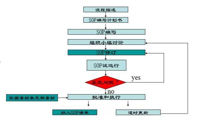 sop是什么意思?如何制作sop流程图?