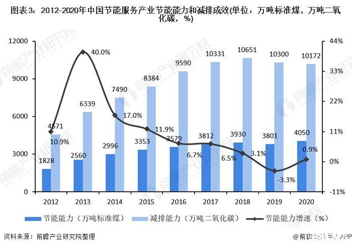 2021年中国节能服务行业市场规模现状及发展前景分析