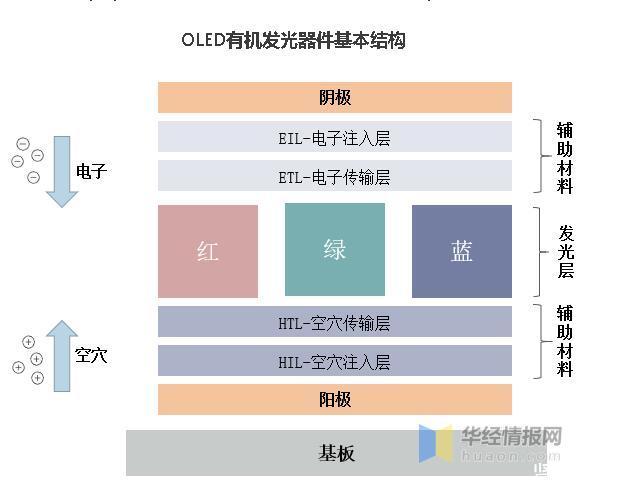 有机发光二极管(OLED)及其有机材料行业发展现状及趋势分析