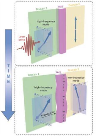 """数据存储与飞秒激光和反铁磁体会有什么关系?""""跨界""""研究带来数量级的跨越"""