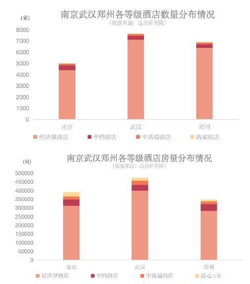 细数疫情后的南京武汉郑州酒店市场,或将迎来复苏