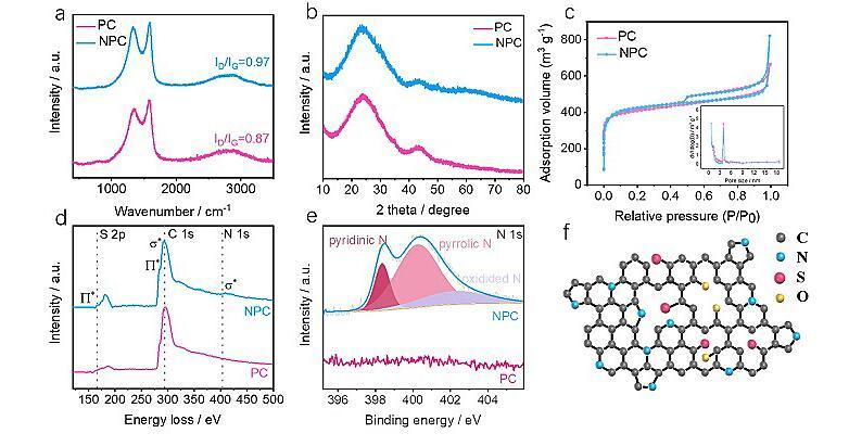 中山大学设计了一种煤沥青衍生的碳材料用作高性能ZHSCs阴极