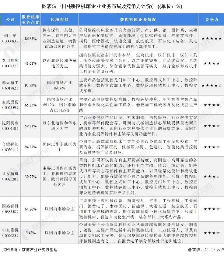2021年中国数控机床行业竞争格局及市场份额分析