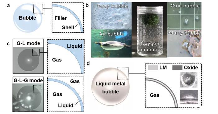 清华大学构建出一种全新概念的液态金属气泡系统,实现了对液态金属表面的精确调节