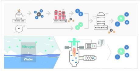 碳中和的新炼金术:新工艺使用可再生能源在室温和常压即可生产氨