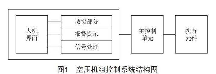 基于触摸屏PLC一体机的空压机控制系统设计要点