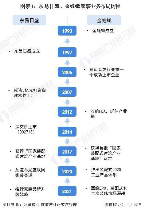 """东易日盛vs金螳螂,谁是中国""""家装之王"""""""
